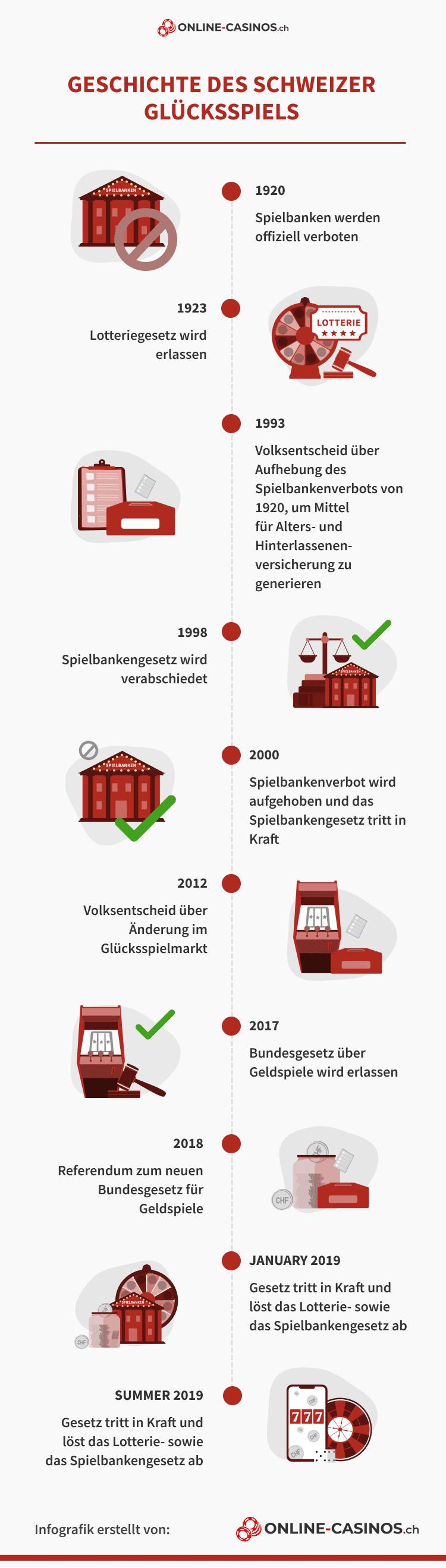 Geschichte des Schweizer Glücksspiels