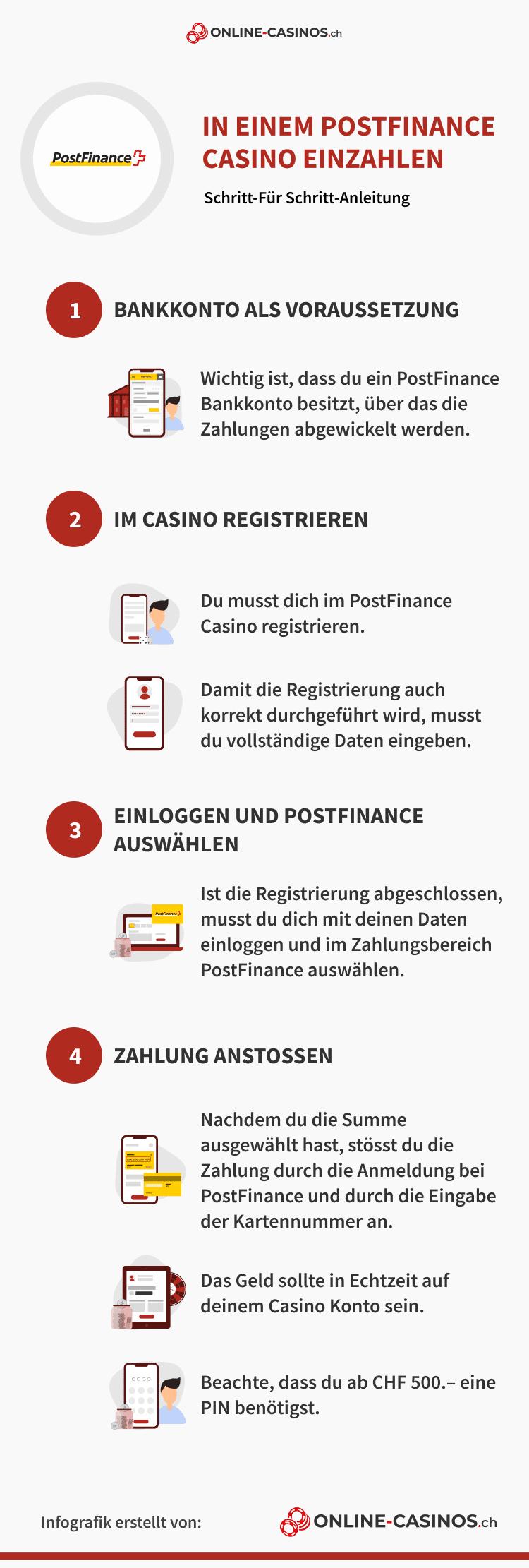 PostFinance Info