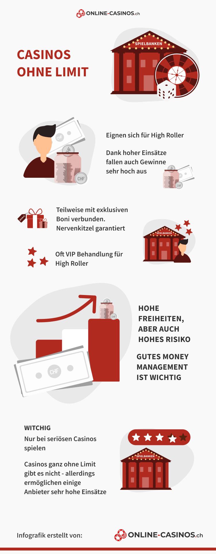 Casinos ohne Limit Infografik
