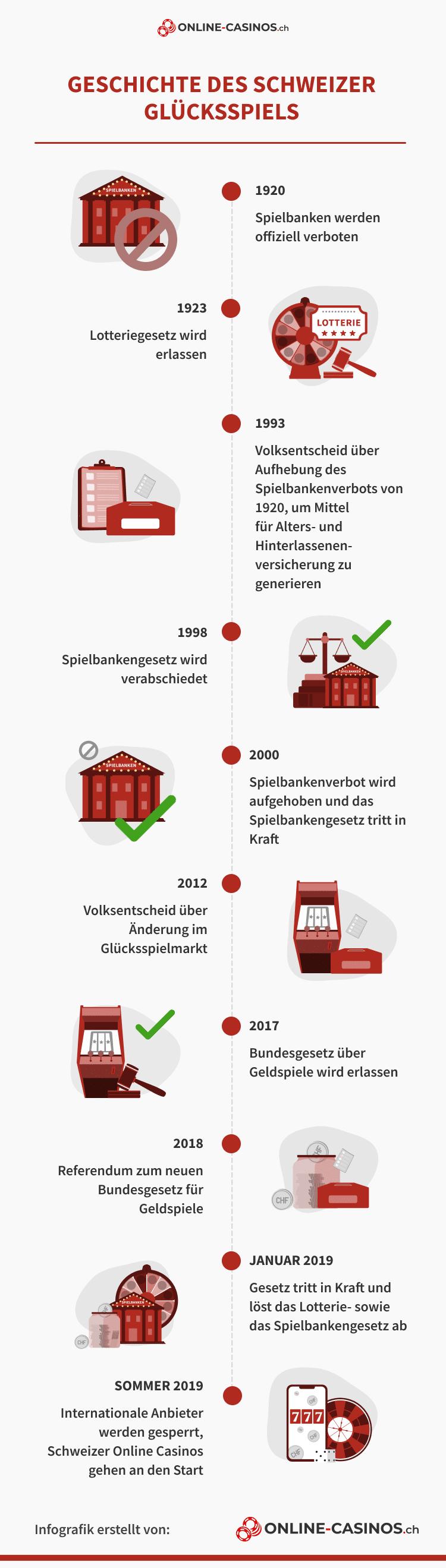 Schweizer Glücksspiel Geschichte